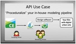 cityengine2013_4_API use case